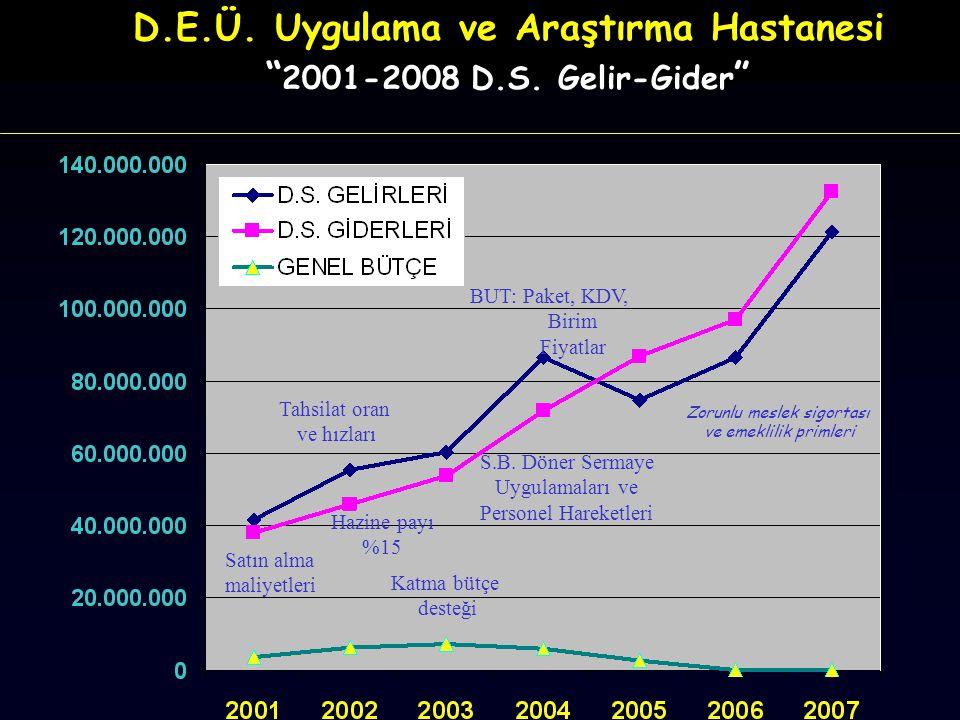"""D.E.Ü. Uygulama ve Araştırma Hastanesi """" 2001-2008 D.S. Gelir-Gider """" Satın alma maliyetleri Katma bütçe desteği BUT: Paket, KDV, Birim Fiyatlar Tahsi"""