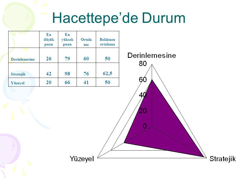 Hacettepe'de Durum En düşük puan En yüksek puan Ortala ma Beklenen ortalama Derinlemesine 26796050 Stratejik 42987662,5 Yüzeyel 20664150