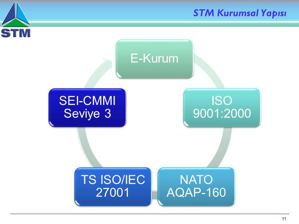 11 STM Kurumsal Yapısı E-Kurum ISO 9001:2000 NATO AQAP-160 TS ISO/IEC 27001 SEI-CMMI Seviye 3