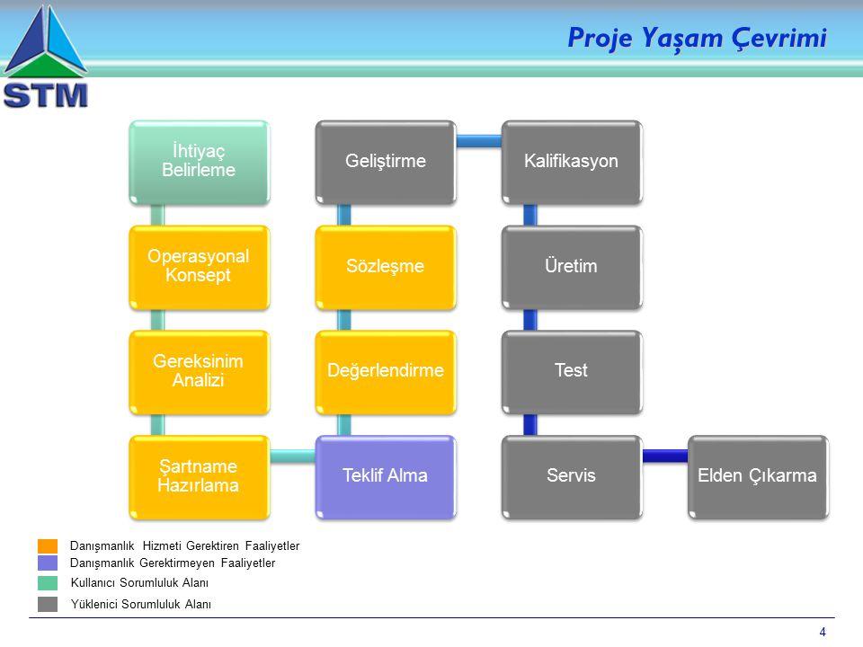 4 Proje Yaşam Çevrimi İhtiyaç Belirleme Operasyonal Konsept Gereksinim Analizi Şartname Hazırlama Teklif AlmaDeğerlendirmeSözleşmeGeliştirmeKalifikasy
