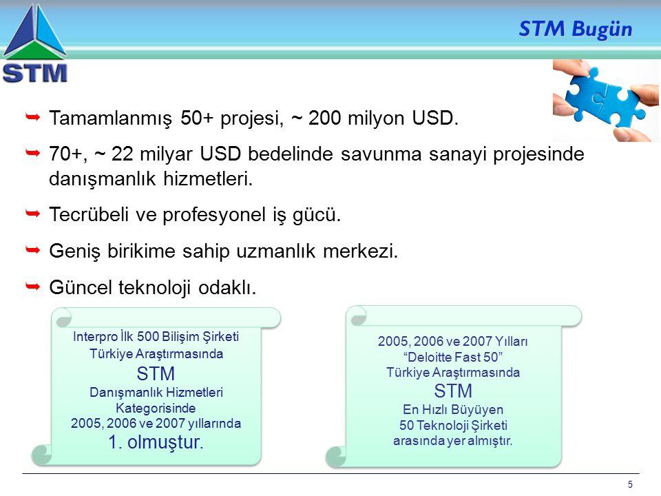 5 STM Bugün  Tamamlanmış 50+ projesi, ~ 200 milyon USD.  70+, ~ 22 milyar USD bedelinde savunma sanayi projesinde danışmanlık hizmetleri.  Tecrübel