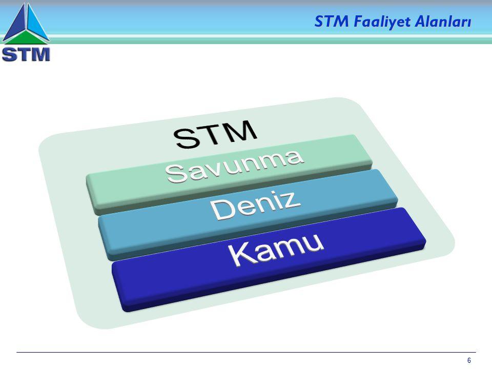 6 STM Faaliyet Alanları