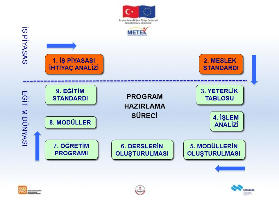PROGRAM HAZIRLAMA SÜRECİ