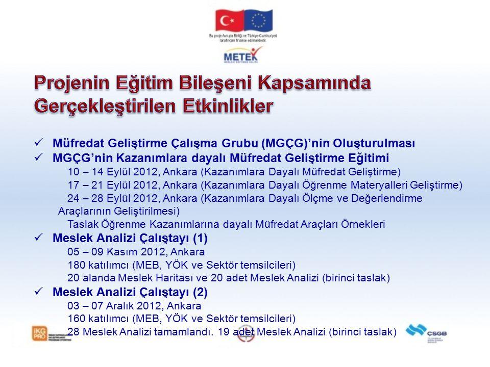 Müfredat Geliştirme Çalışma Grubu (MGÇG)'nin Oluşturulması MGÇG'nin Kazanımlara dayalı Müfredat Geliştirme Eğitimi 10 – 14 Eylül 2012, Ankara (Kazanım