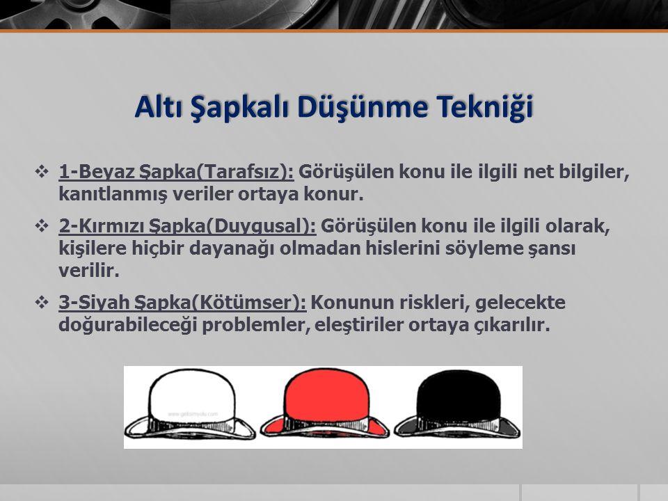 Altı Şapkalı Düşünme Tekniği  1-Beyaz Şapka(Tarafsız): Görüşülen konu ile ilgili net bilgiler, kanıtlanmış veriler ortaya konur.  2-Kırmızı Şapka(Du