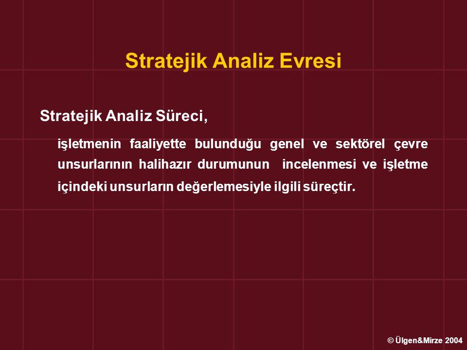 ÇEVRE ANALİZİ Genel / Uzak Dış Çevre Analizi Politik, Yasal, Ekonomik, Sosyokültürel, Demografik, Teknolojik ve Uluslararası (global) faktörler Sektör / Yakın Dış Çevre Analizi Anapazarın tanımlanmas, Rekabet analizi ve Esas rakip analizi İşletme İçi Çevrenin Analizi Dış çevre analizi ile fırsatlar ve tehditler; İç çevre analizi ile üstünlükler ve zayıflıklar belirlenir.