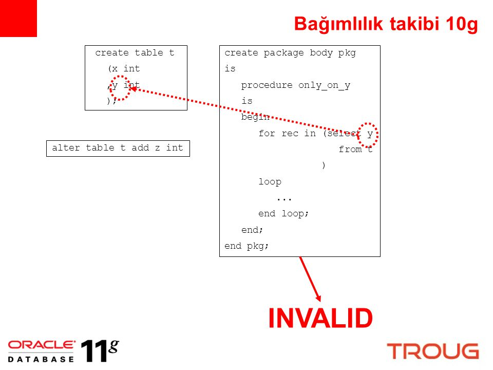 create table t (x int,y int ); create package body pkg is procedure only_on_y is begin for rec in (select y from t ) loop...