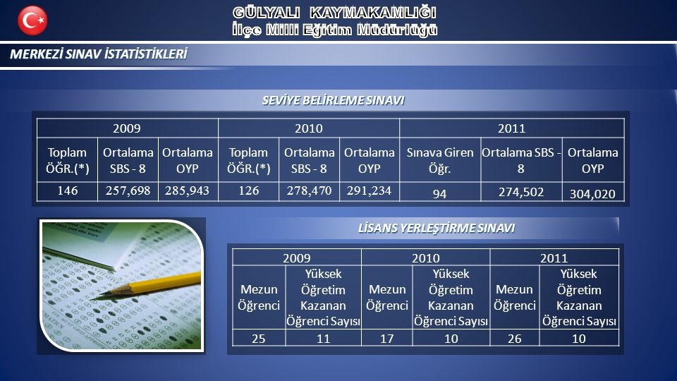 MERKEZİ SINAV İSTATİSTİKLERİ 200920102011 Toplam ÖĞR.(*) Ortalama SBS - 8 Ortalama OYP Toplam ÖĞR.(*) Ortalama SBS - 8 Ortalama OYP Sınava Giren Öğr.