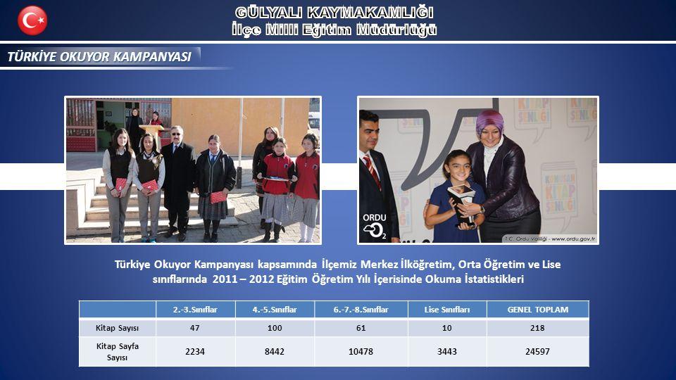 TÜRKİYE OKUYOR KAMPANYASI 2.-3.Sınıflar4.-5.Sınıflar6.-7.-8.SınıflarLise SınıflarıGENEL TOPLAM Kitap Sayısı471006110218 Kitap Sayfa Sayısı 2234844210478344324597 Türkiye Okuyor Kampanyası kapsamında İlçemiz Merkez İlköğretim, Orta Öğretim ve Lise sınıflarında 2011 – 2012 Eğitim Öğretim Yılı İçerisinde Okuma İstatistikleri