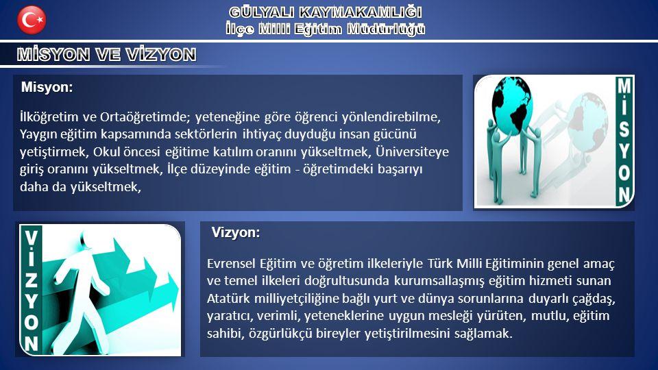 Evrensel Eğitim ve öğretim ilkeleriyle Türk Milli Eğitiminin genel amaç ve temel ilkeleri doğrultusunda kurumsallaşmış eğitim hizmeti sunan Atatürk milliyetçiliğine bağlı yurt ve dünya sorunlarına duyarlı çağdaş, yaratıcı, verimli, yeteneklerine uygun mesleği yürüten, mutlu, eğitim sahibi, özgürlükçü bireyler yetiştirilmesini sağlamak.