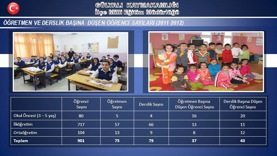 ÖĞRETMEN VE DERSLİK BAŞINA DÜŞEN ÖĞRENCİ SAYILARI (2011-2012)ÖĞRETMEN VE DERSLİK BAŞINA DÜŞEN ÖĞRENCİ SAYILARI (2011-2012)Öğrenci Sayısı SayısıÖğretmenSayısı Derslik Sayısı Öğretmen Başına Düşen Öğrenci Sayısı Düşen Öğrenci Sayısı Derslik Başına Düşen Öğrenci Sayısı Okul Öncesi (3 – 5 yaş) 80541620 İlköğretim 71757661311 Ortaöğretim 104139812 Toplam 90175793743