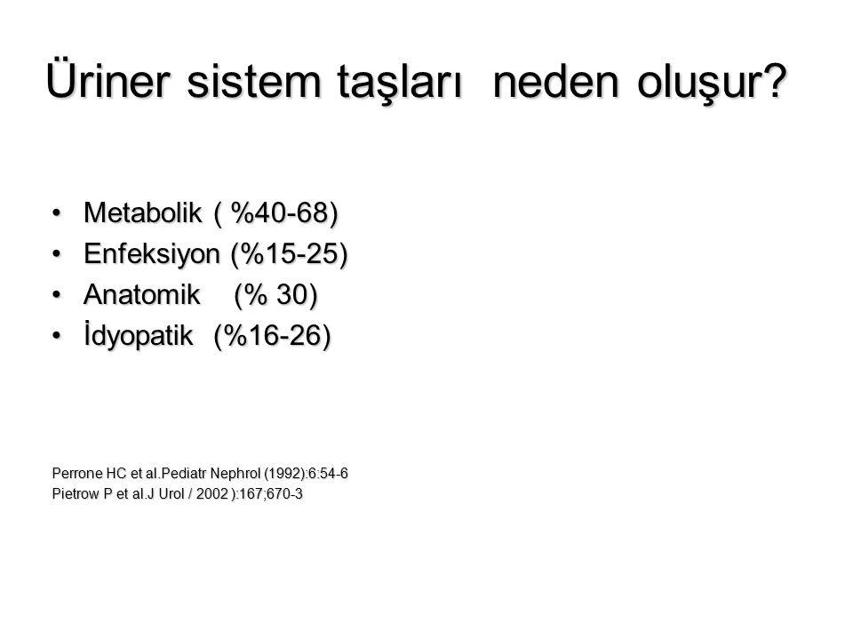Üriner sistem taşları neden oluşur? Metabolik ( %40-68)Metabolik ( %40-68) Enfeksiyon (%15-25)Enfeksiyon (%15-25) Anatomik (% 30)Anatomik (% 30) İdyop