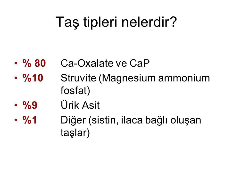 Taş tipleri nelerdir? % 80 Ca-Oxalate ve CaP %10 Struvite (Magnesium ammonium fosfat) %9 Ürik Asit %1 Diğer (sistin, ilaca bağlı oluşan taşlar)