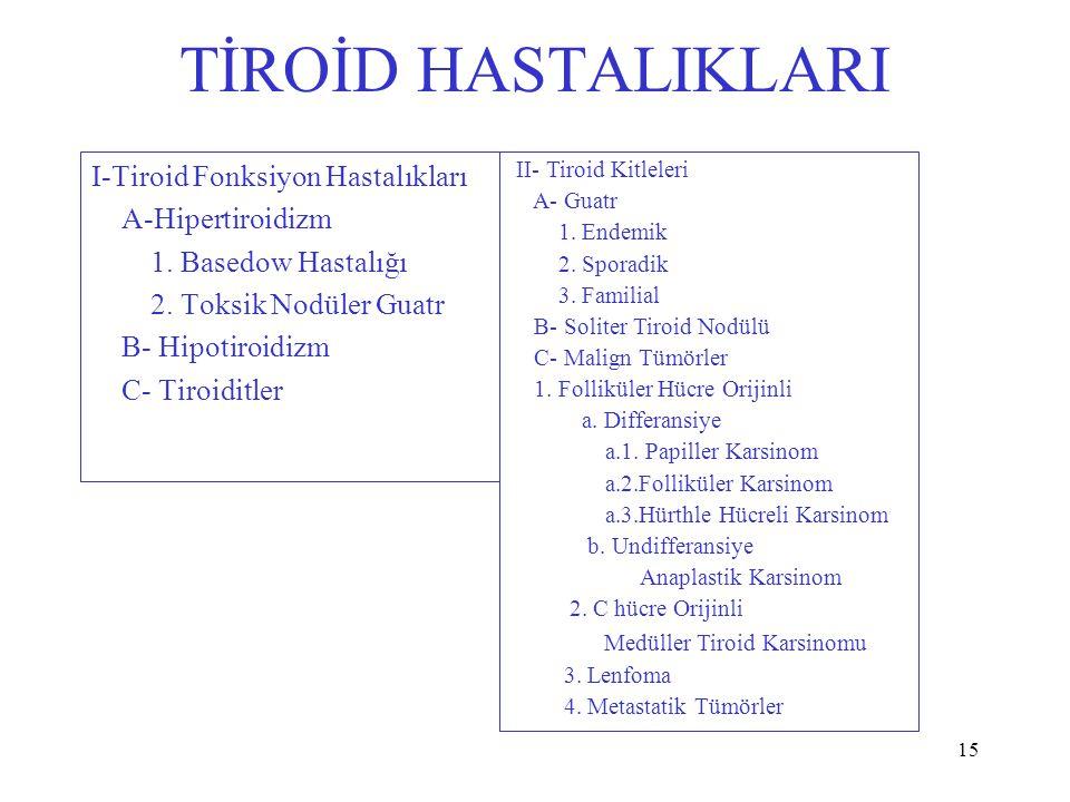 15 TİROİD HASTALIKLARI I-Tiroid Fonksiyon Hastalıkları A-Hipertiroidizm 1. Basedow Hastalığı 2. Toksik Nodüler Guatr B- Hipotiroidizm C- Tiroiditler I