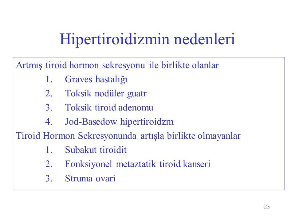 25 Hipertiroidizmin nedenleri Artmış tiroid hormon sekresyonu ile birlikte olanlar 1. Graves hastalığı 2. Toksik nodüler guatr 3. Toksik tiroid adenom