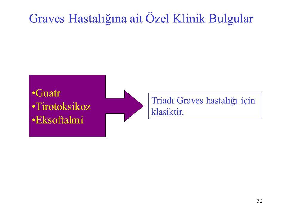 32 Graves Hastalığına ait Özel Klinik Bulgular Triadı Graves hastalığı için klasiktir. Guatr Tirotoksikoz Eksoftalmi