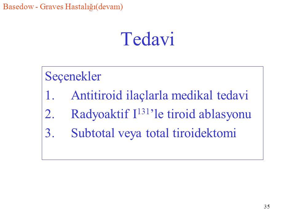 35 Tedavi Seçenekler 1. Antitiroid ilaçlarla medikal tedavi 2. Radyoaktif I 131 'le tiroid ablasyonu 3. Subtotal veya total tiroidektomi Basedow - Gra