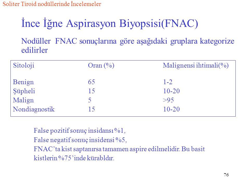 76 İnce İğne Aspirasyon Biyopsisi(FNAC) SitolojiOran (%)Malignensi ihtimali(%) Benign651-2 Şüpheli1510-20 Malign5>95 Nondiagnostik1510-20 Soliter Tiroid nodüllerinde İncelemeler False pozitif sonuç insidansı %1, False negatif sonuç insidensi %5, FNAC'ta kist saptanırsa tamamen aspire edilmelidir.