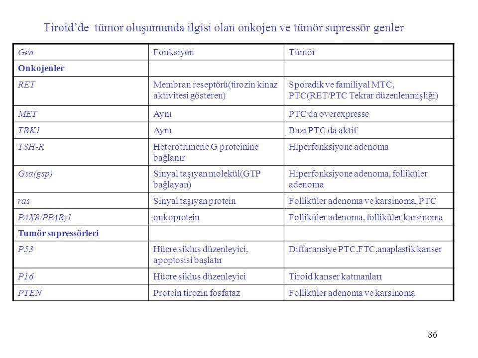 86 Tiroid'de tümor oluşumunda ilgisi olan onkojen ve tümör supressör genler GenFonksiyonTümör Onkojenler RETMembran reseptörü(tirozin kinaz aktivitesi