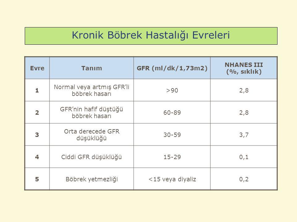 Kronik Böbrek Hastalığı Evreleri EvreTanımGFR (ml/dk/1,73m2) NHANES III (%, sıklık) 1 Normal veya artmış GFR'li böbrek hasarı >902,8 2 GFR'nin hafif düştüğü böbrek hasarı 60-892,8 3 Orta derecede GFR düşüklüğü 30-593,7 4Ciddi GFR düşüklüğü15-290,1 5Böbrek yetmezliği<15 veya diyaliz0,2