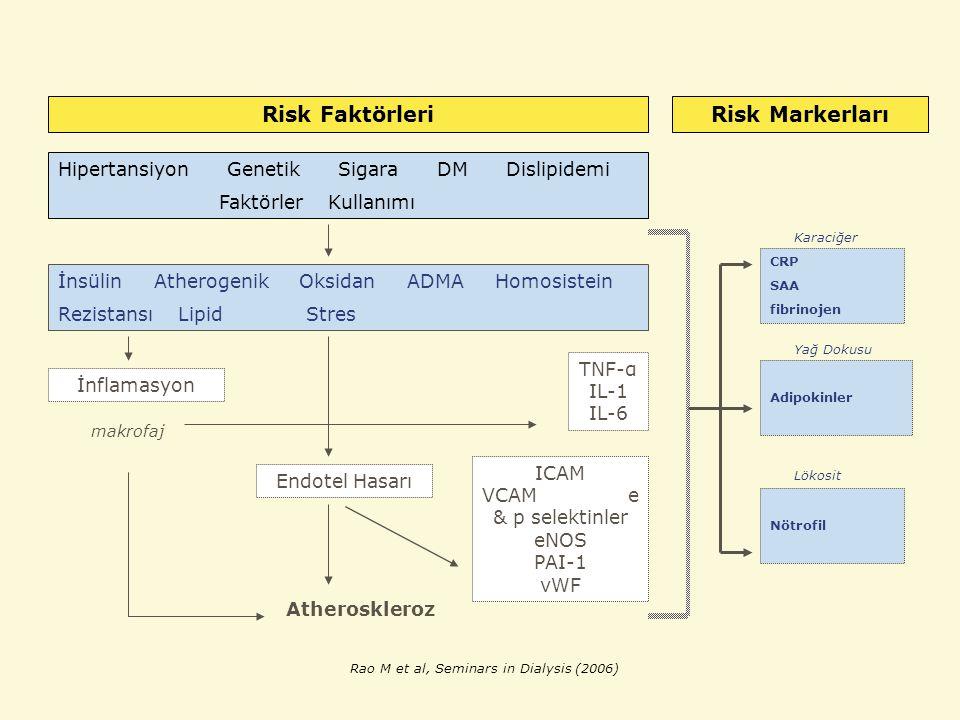 Risk FaktörleriRisk Markerları Hipertansiyon Genetik Sigara DM Dislipidemi Faktörler Kullanımı İnsülin Atherogenik Oksidan ADMA Homosistein Rezistansı Lipid Stres İnflamasyon Endotel Hasarı TNF-α IL-1 IL-6 ICAM VCAM e & p selektinler eNOS PAI-1 vWF Atheroskleroz makrofaj Karaciğer Yağ Dokusu CRP SAA fibrinojen Adipokinler Nötrofil Rao M et al, Seminars in Dialysis (2006) Lökosit
