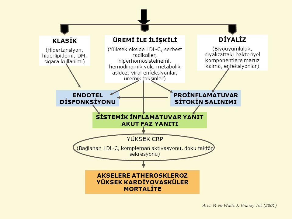 KLASİK (Hipertansiyon, hiperlipidemi, DM, sigara kullanımı) ÜREMİ İLE İLİŞKİLİ (Yüksek okside LDL-C, serbest radikaller, hiperhomosisteinemi, hemodinamik yük, metabolik asidoz, viral enfeksiyonlar, üremik toksinler) DİYALİZ (Biyouyumluluk, diyalizattaki bakteriyel komponentlere maruz kalma, enfeksiyonlar) ENDOTEL DİSFONKSİYONU PROİNFLAMATUVAR SİTOKİN SALINIMI SİSTEMİK İNFLAMATUVAR YANIT AKUT FAZ YANITI YÜKSEK CRP (Bağlanan LDL-C, kompleman aktivasyonu, doku faktör sekresyonu) AKSELERE ATHEROSKLEROZ YÜKSEK KARDİYOVASKÜLER MORTALİTE Arıcı M ve Walls J, Kidney Int (2001)