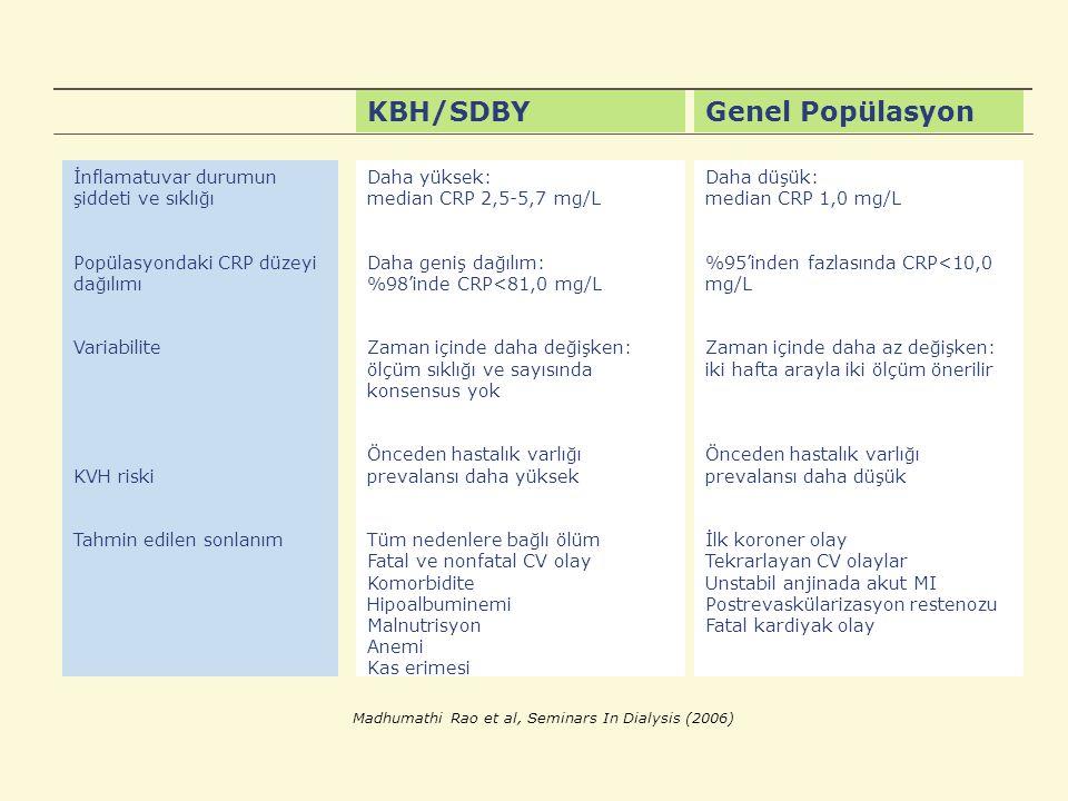 KBH/SDBYGenel Popülasyon İnflamatuvar durumun şiddeti ve sıklığı Popülasyondaki CRP düzeyi dağılımı Variabilite KVH riski Tahmin edilen sonlanım Daha yüksek: median CRP 2,5-5,7 mg/L Daha geniş dağılım: %98'inde CRP<81,0 mg/L Zaman içinde daha değişken: ölçüm sıklığı ve sayısında konsensus yok Önceden hastalık varlığı prevalansı daha yüksek Tüm nedenlere bağlı ölüm Fatal ve nonfatal CV olay Komorbidite Hipoalbuminemi Malnutrisyon Anemi Kas erimesi Daha düşük: median CRP 1,0 mg/L %95'inden fazlasında CRP<10,0 mg/L Zaman içinde daha az değişken: iki hafta arayla iki ölçüm önerilir Önceden hastalık varlığı prevalansı daha düşük İlk koroner olay Tekrarlayan CV olaylar Unstabil anjinada akut MI Postrevaskülarizasyon restenozu Fatal kardiyak olay Madhumathi Rao et al, Seminars In Dialysis (2006)