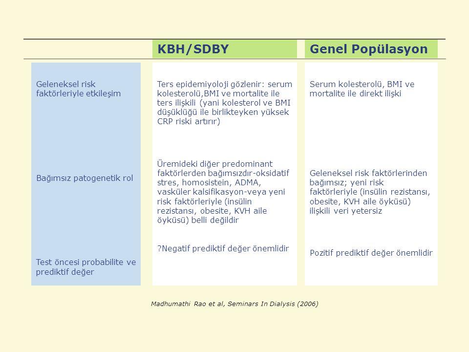 KBH/SDBYGenel Popülasyon Geleneksel risk faktörleriyle etkileşim Bağımsız patogenetik rol Test öncesi probabilite ve prediktif değer Ters epidemiyoloji gözlenir: serum kolesterolü,BMI ve mortalite ile ters ilişkili (yani kolesterol ve BMI düşüklüğü ile birlikteyken yüksek CRP riski artırır) Üremideki diğer predominant faktörlerden bağımsızdır-oksidatif stres, homosistein, ADMA, vasküler kalsifikasyon-veya yeni risk faktörleriyle (insülin rezistansı, obesite, KVH aile öyküsü) belli değildir ?Negatif prediktif değer önemlidir Serum kolesterolü, BMI ve mortalite ile direkt ilişki Geleneksel risk faktörlerinden bağımsız; yeni risk faktörleriyle (insülin rezistansı, obesite, KVH aile öyküsü) ilişkili veri yetersiz Pozitif prediktif değer önemlidir Madhumathi Rao et al, Seminars In Dialysis (2006)