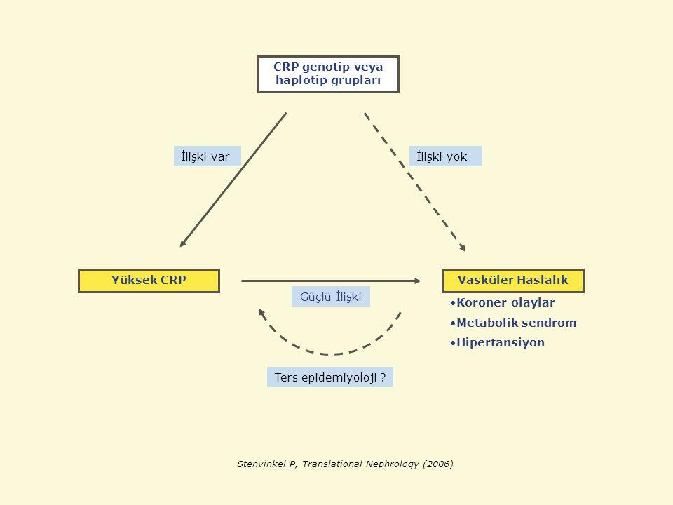 CRP genotip veya haplotip grupları Vasküler HaslalıkYüksek CRP İlişki yokİlişki var Güçlü İlişki Koroner olaylar Metabolik sendrom Hipertansiyon Ters epidemiyoloji .