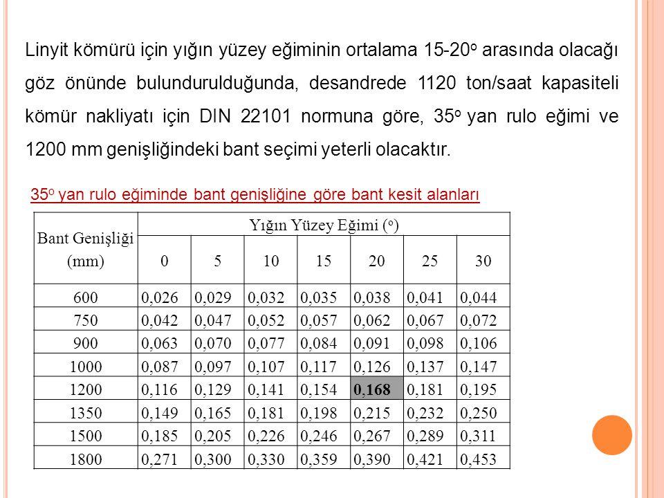 Linyit kömürü için yığın yüzey eğiminin ortalama 15-20 o arasında olacağı göz önünde bulundurulduğunda, desandrede 1120 ton/saat kapasiteli kömür nakl
