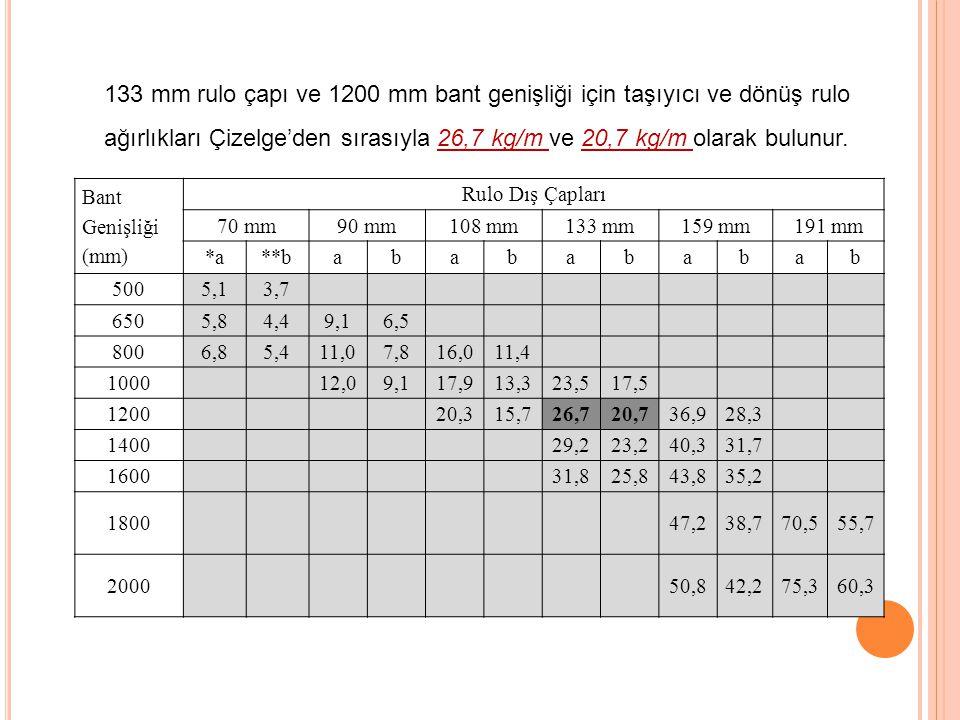 133 mm rulo çapı ve 1200 mm bant genişliği için taşıyıcı ve dönüş rulo ağırlıkları Çizelge'den sırasıyla 26,7 kg/m ve 20,7 kg/m olarak bulunur. Bant G