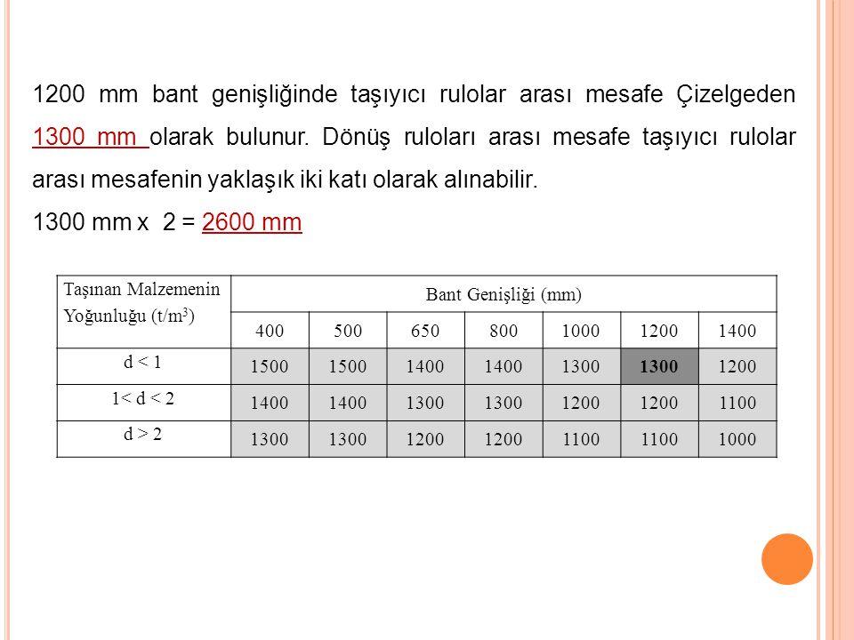 1200 mm bant genişliğinde taşıyıcı rulolar arası mesafe Çizelgeden 1300 mm olarak bulunur. Dönüş ruloları arası mesafe taşıyıcı rulolar arası mesafeni
