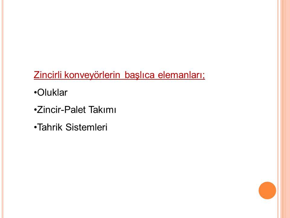 Zincirli konveyörlerin başlıca elemanları; Oluklar Zincir-Palet Takımı Tahrik Sistemleri 21