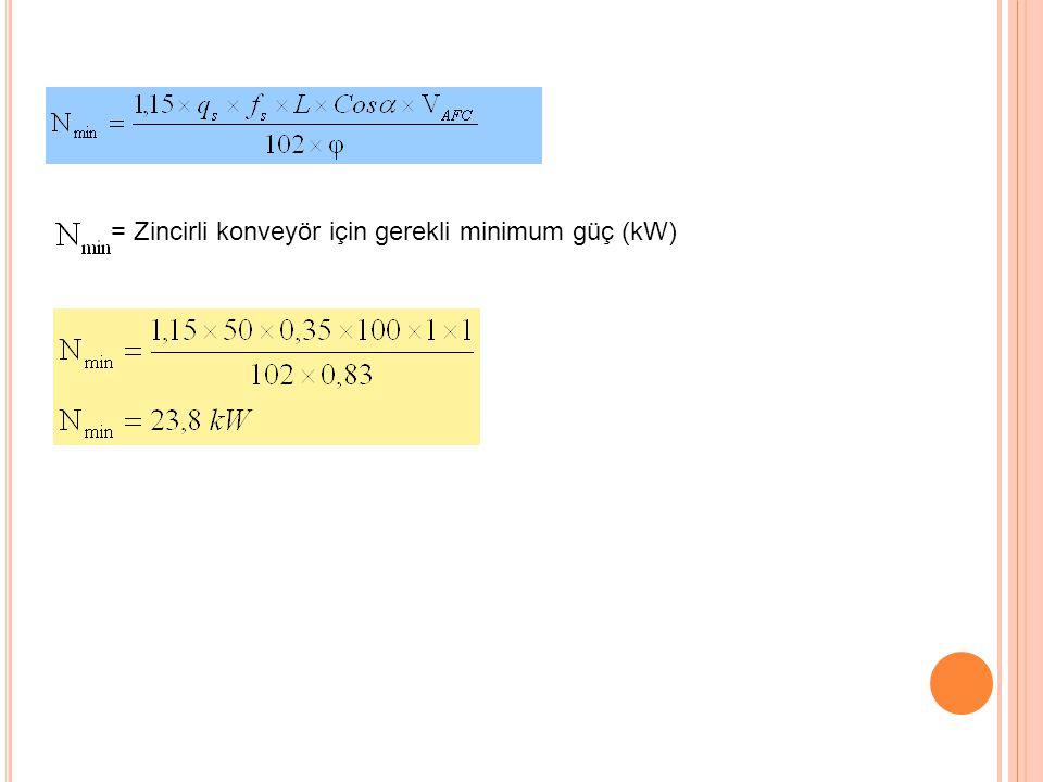 = Zincirli konveyör için gerekli minimum güç (kW) 33