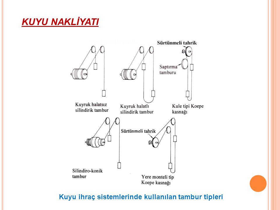 KUYU NAKLİYATI Kuyu ihraç sistemlerinde kullanılan tambur tipleri 42