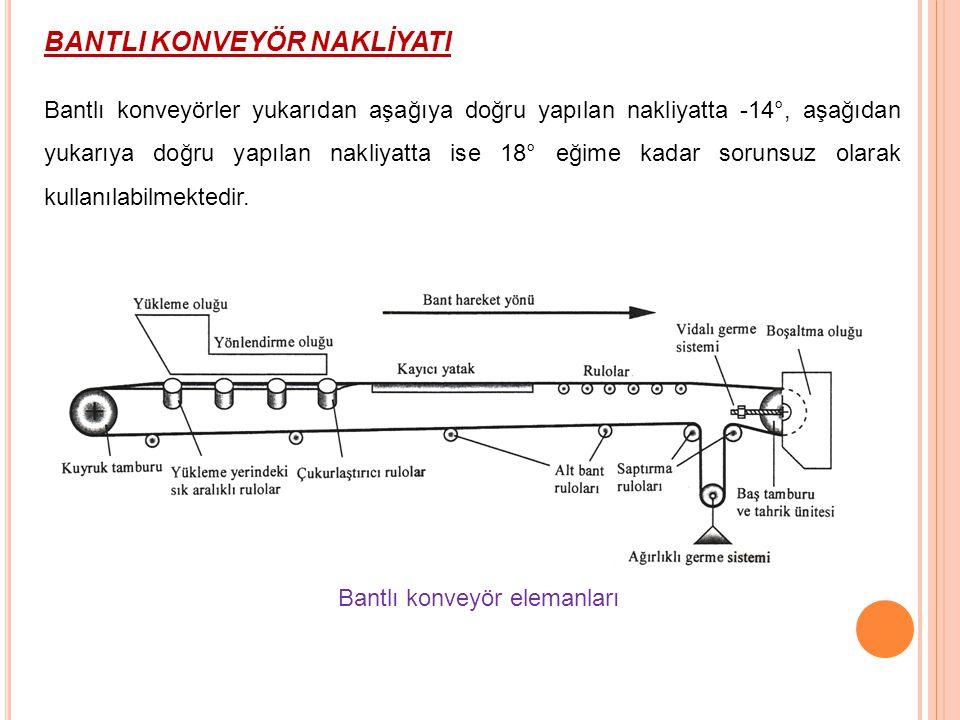 Ayak Sonu Aktarma Sistemleri Sondan boşaltmalı sistem Yandan boşaltmalı sistem Dönemeç sistemli boşaltma Açılı şasili boşaltma 26