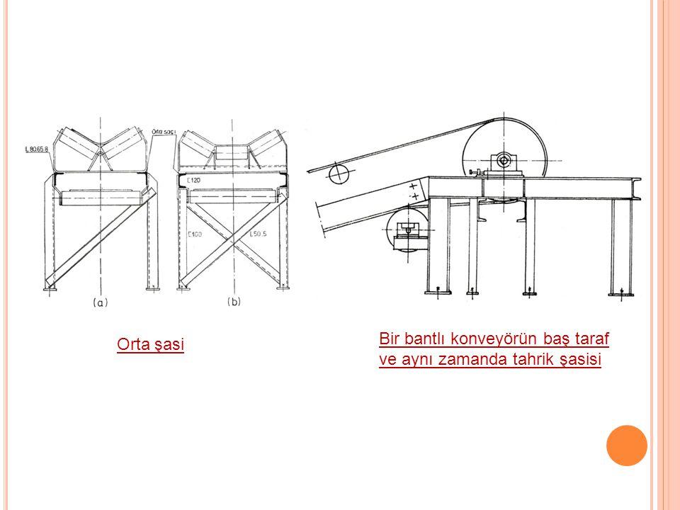 C =Bu katsayı bant taşıyıcıda hareket dirençlerinin rulo yataklarındaki teğetsel sürtünme kuvvetine oranını veren bir katsayıdır.