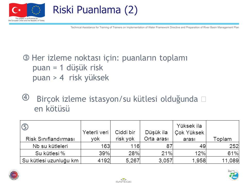  Her izleme noktası için: puanların toplamı puan = 1 düşük risk puan > 4 risk yüksek  Birçok izleme istasyon/su kütlesi olduğunda → en kötüsü  Riski Puanlama (2) Risk Sınıflandırması Yeterli veri yok Ciddi bir risk yok Düşük ila Orta arası Yüksek ila Çok Yüksek arasıToplam Nb su kütleleri1631168749252 Su kütlesi %39%28%21%12%61% Su kütlesi uzunluğu km41925,2673,0571,95811,089