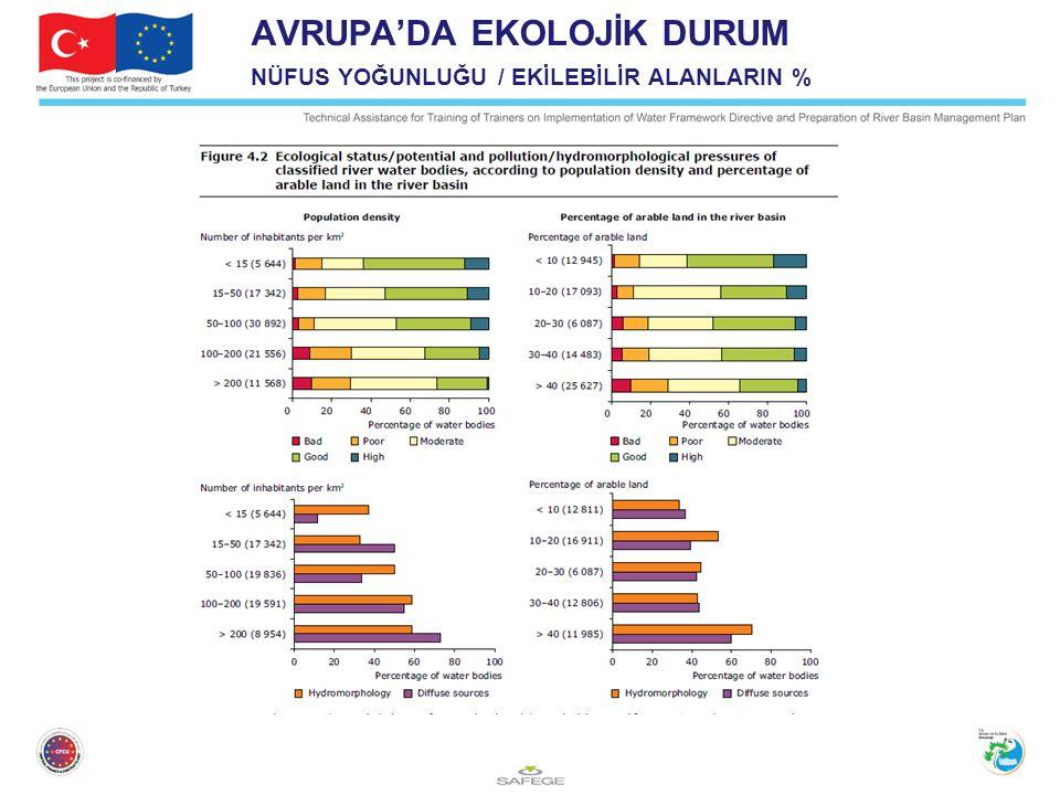 AVRUPA'DA EKOLOJİK DURUM NÜFUS YOĞUNLUĞU / EKİLEBİLİR ALANLARIN % European water –assessment of status and pressure p 39 – 2012, WIE Database May 2011- 2012