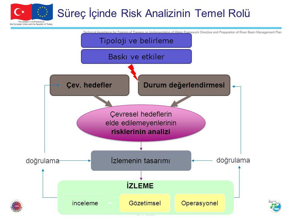 Süreç İçinde Risk Analizinin Temel Rolü Çevresel hedeflerin elde edilemeyenlerinin risklerinin analizi Çev.