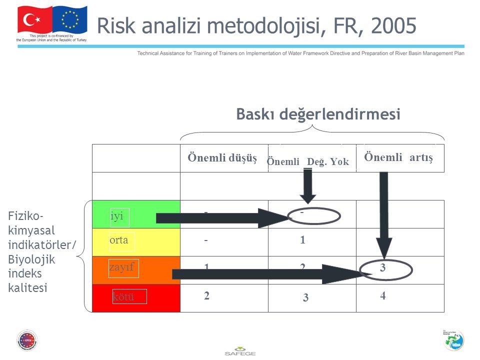 Önemli düşüş Önemli artış iyi orta zayıf kötü - - - 1 1 1 2 2 2 3 3 4 Baskı değerlendirmesi Fiziko- kimyasal indikatörler/ Biyolojik indeks kalitesi Risk analizi metodolojisi, FR, 2005 Önemli Değ.