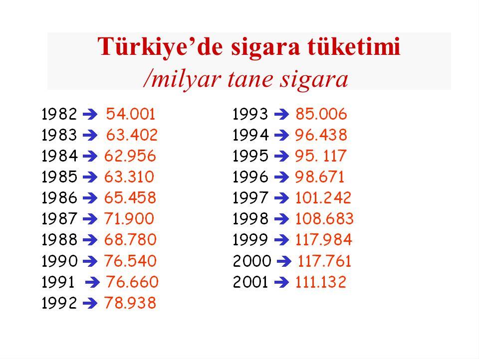 Türkiye'de sigara tüketimi /milyar tane sigara