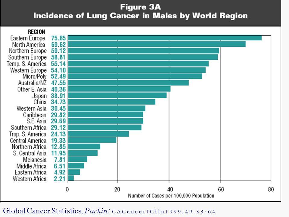 Global Cancer Statistics, Parkin : C A C a n c e r J C l i n 1 9 9 9 ; 4 9 : 3 3 - 6 4