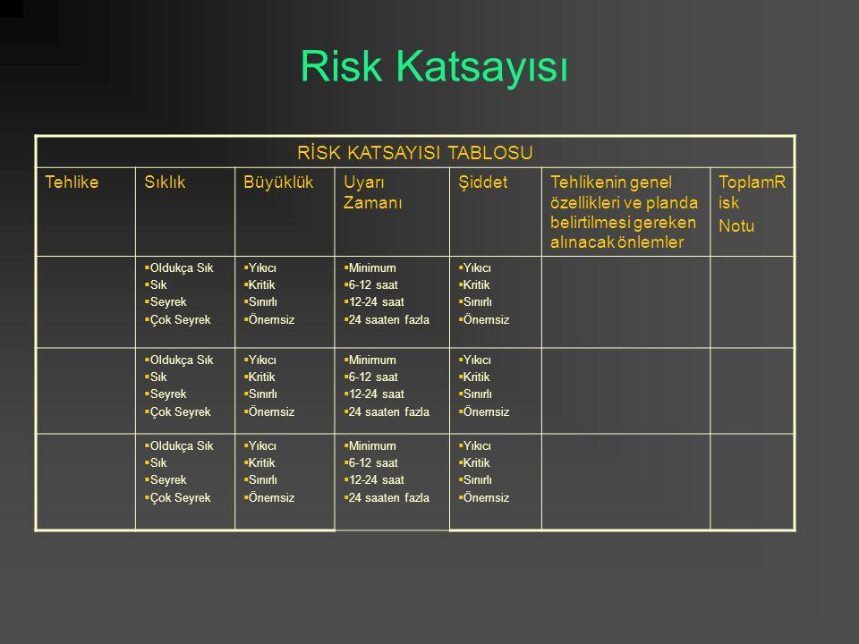 Risk Katsayısı RİSK KATSAYISI TABLOSU TehlikeSıklıkBüyüklükUyarı Zamanı ŞiddetTehlikenin genel özellikleri ve planda belirtilmesi gereken alınacak önl