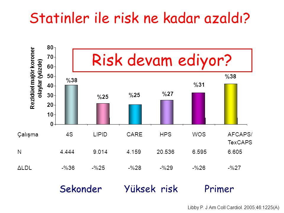 Statinler ile risk ne kadar azaldı? Sekonder Sekonder Yüksek risk Primer Libby P. J Am Coll Cardiol. 2005;46:1225(A) %62 %75 %73 %69 %62 Rezidüel majö