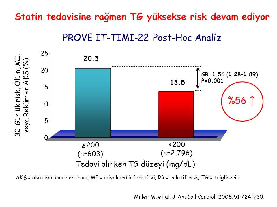 Statin tedavisine rağmen TG yüksekse risk devam ediyor PROVE IT-TIMI-22 Post-Hoc Analiz Miller M, et al. J Am Coll Cardiol. 2008;51:724–730. 30-Günlük