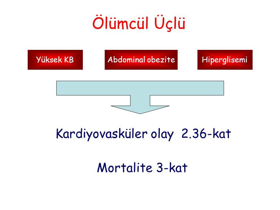 Kardiyovasküler olay 2.36-kat Abdominal obeziteYüksek KBHiperglisemi Mortalite 3-kat Ölümcül Üçlü