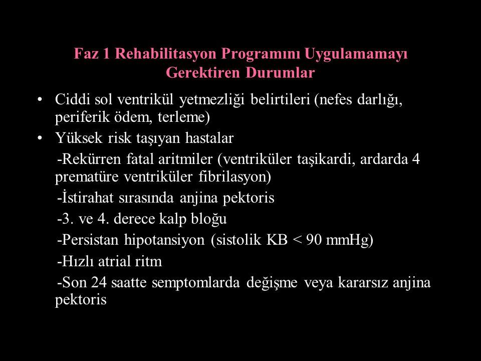 Faz 1 Rehabilitasyon Programını Uygulamamayı Gerektiren Durumlar Ciddi sol ventrikül yetmezliği belirtileri (nefes darlığı, periferik ödem, terleme) Yüksek risk taşıyan hastalar -Rekürren fatal aritmiler (ventriküler taşikardi, ardarda 4 prematüre ventriküler fibrilasyon) -İstirahat sırasında anjina pektoris -3.
