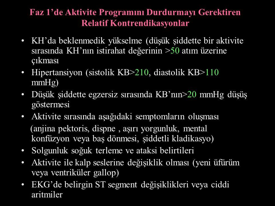 Faz 1'de Aktivite Programını Durdurmayı Gerektiren Relatif Kontrendikasyonlar KH'da beklenmedik yükselme (düşük şiddette bir aktivite sırasında KH'nın istirahat değerinin >50 atım üzerine çıkması Hipertansiyon (sistolik KB>210, diastolik KB>110 mmHg) Düşük şiddette egzersiz sırasında KB'nın>20 mmHg düşüş göstermesi Aktivite sırasında aşağıdaki semptomların oluşması (anjina pektoris, dispne, aşırı yorgunluk, mental konfüzyon veya baş dönmesi, şiddetli kladikasyo) Solgunluk soğuk terleme ve ataksi belirtileri Aktivite ile kalp seslerine değişiklik olması (yeni üfürüm veya ventriküler gallop) EKG'de belirgin ST segment değişiklikleri veya ciddi aritmiler