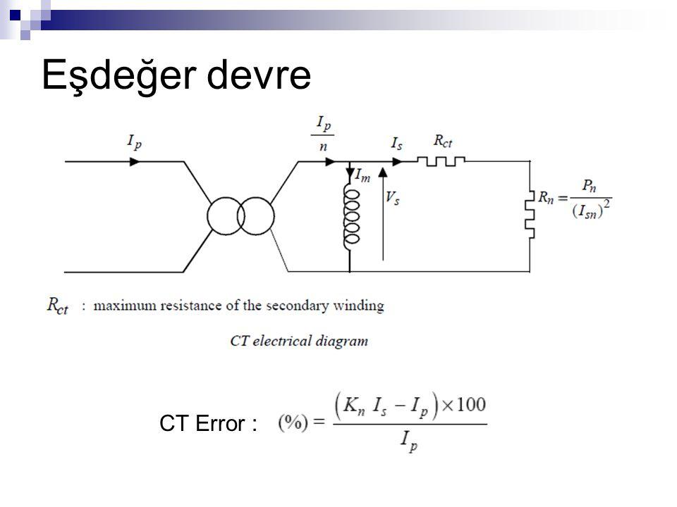 CT Error :